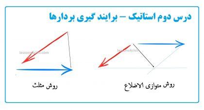 برایندگیری بردارها به روش هندسی: مثلث و متوازی الاضلاع